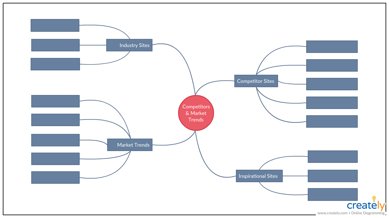 Competitor and Market Analysis Mind Map