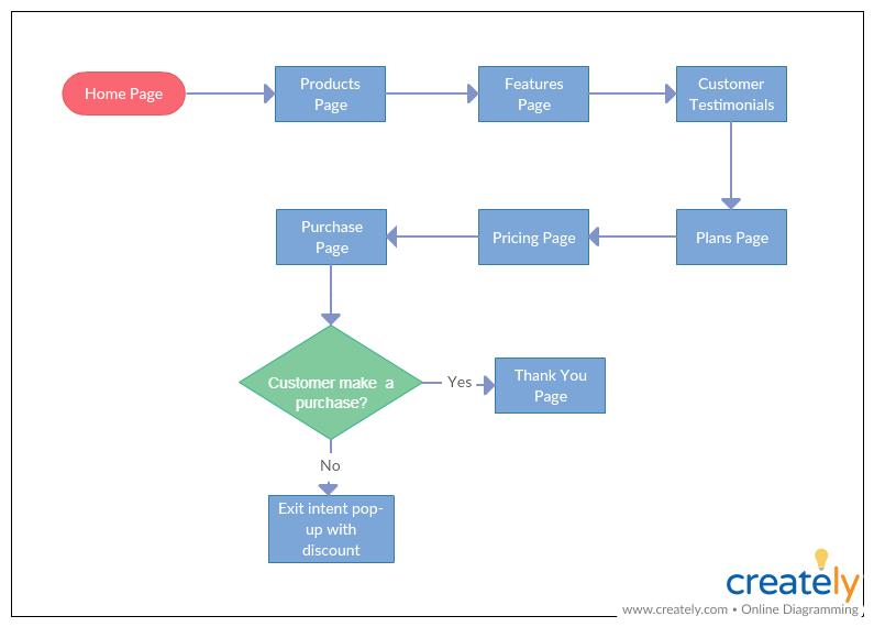 Website Navigation Flow Flowchart