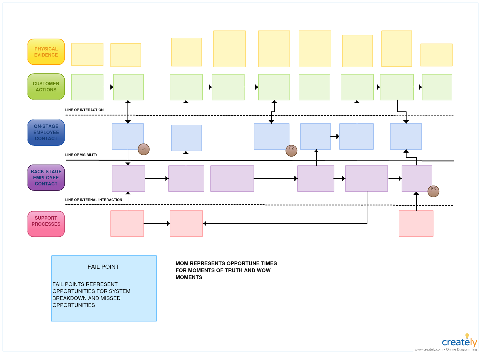 Service Blueprint Template