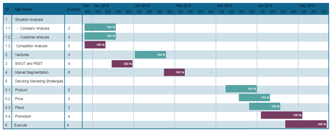 Example of Gantt Chart Template
