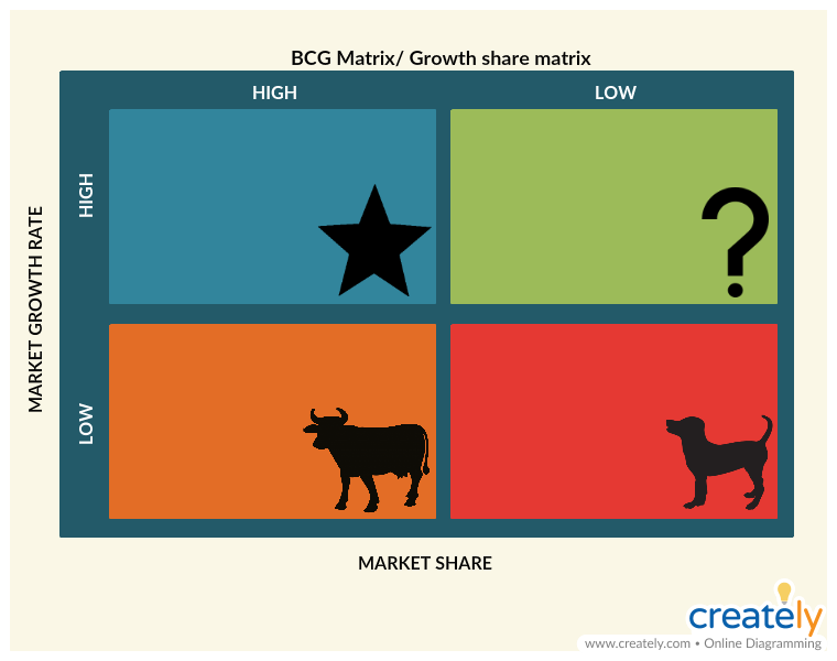 BCG Matrix - Growth share matrix