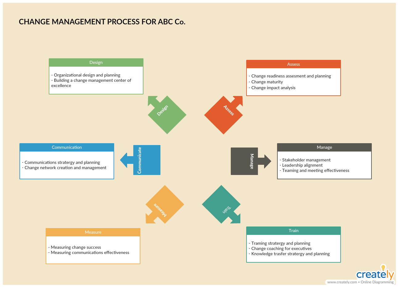 8 vital change management tools for effectively managing for Change management process document template