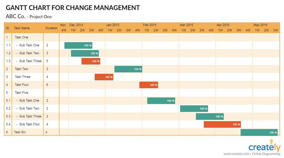 Gantt Chart for Change Management