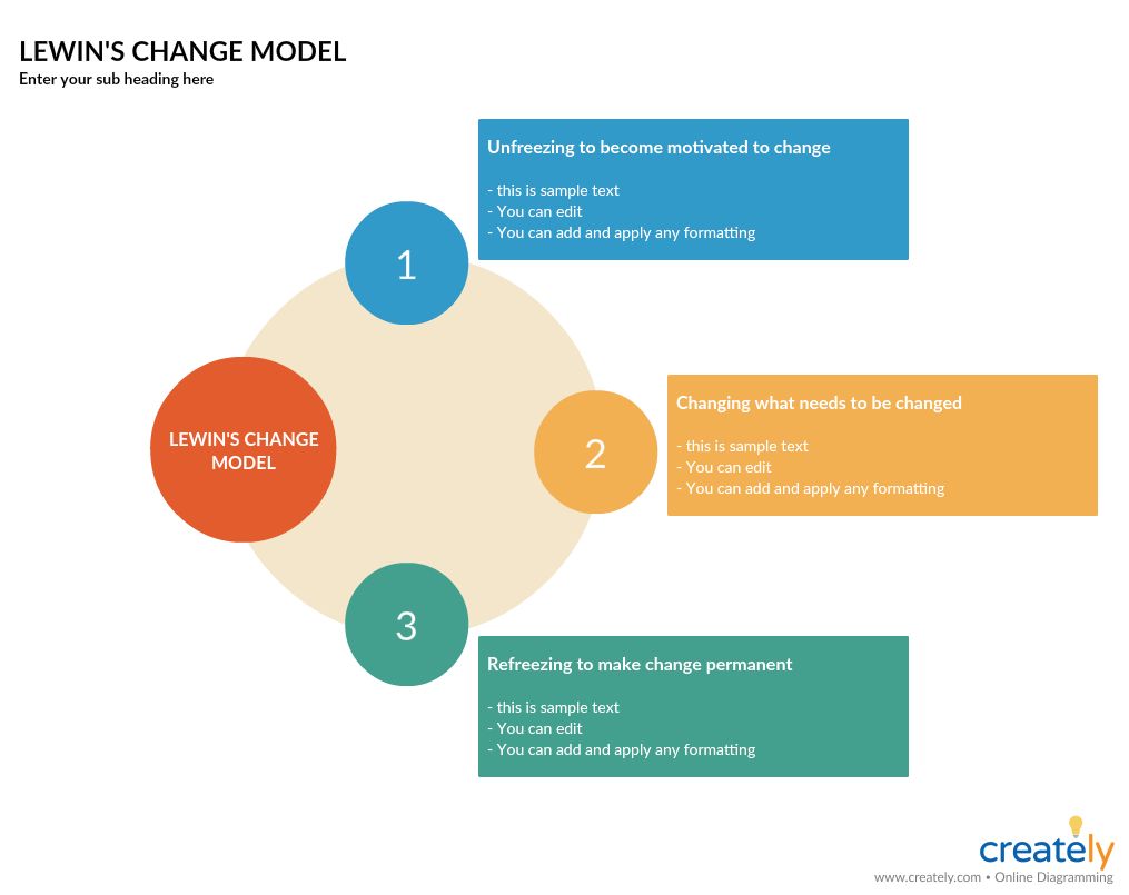 Lewins Change Model Template