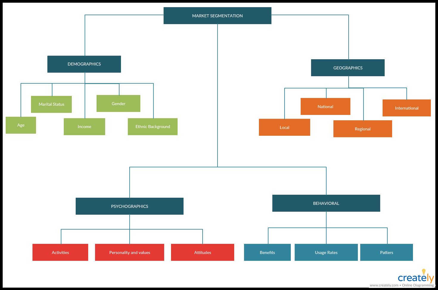 Market Segmentation Chart Template