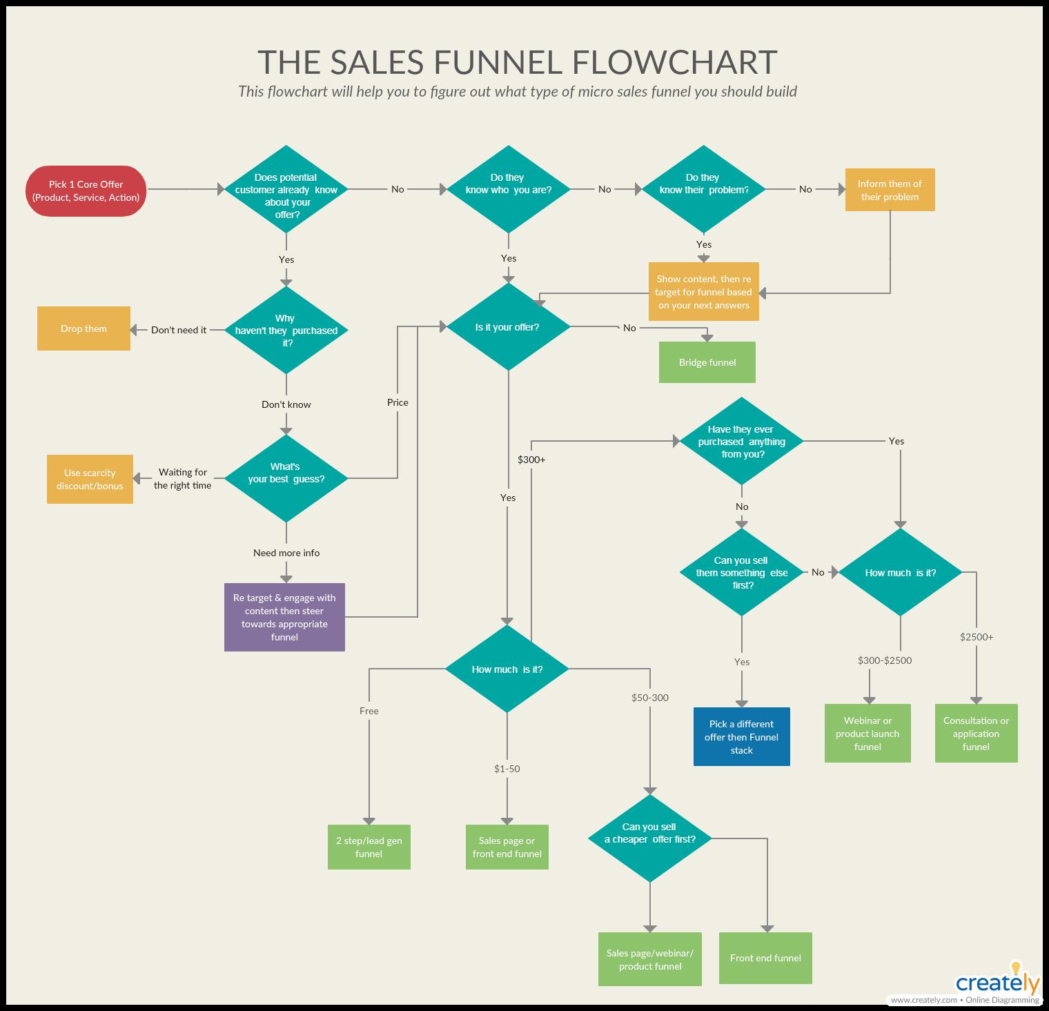 Sales Funnel Flowchart Template - Conversion Optimization Techniques