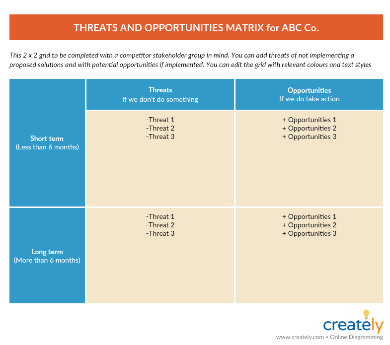 Threats and Opportunity Matrix Template