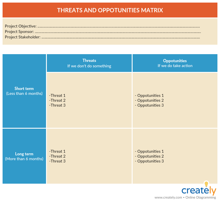 Threats and Opportunity Matrix for Stakeholder Management