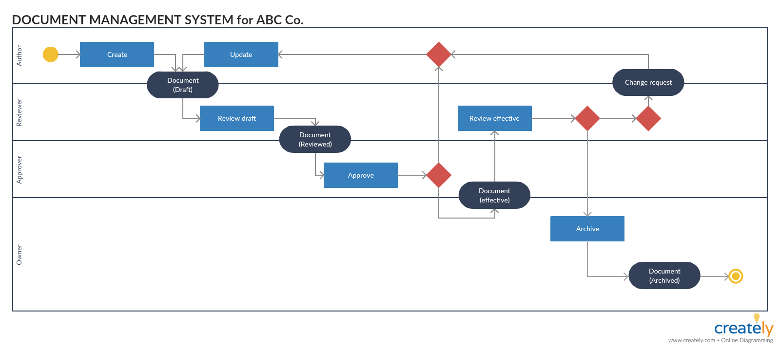 Activity Diagram for Document Management System