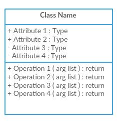 Class Notation - UML class diagram tutorial