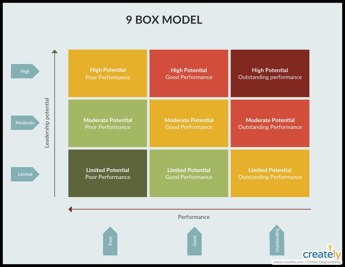 9 Box Model Template