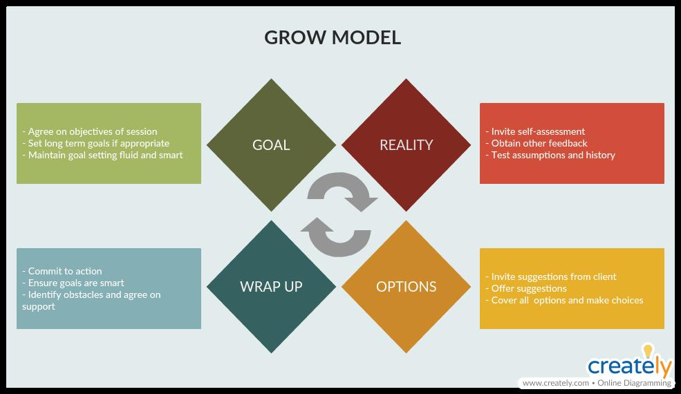 GROW Model Template