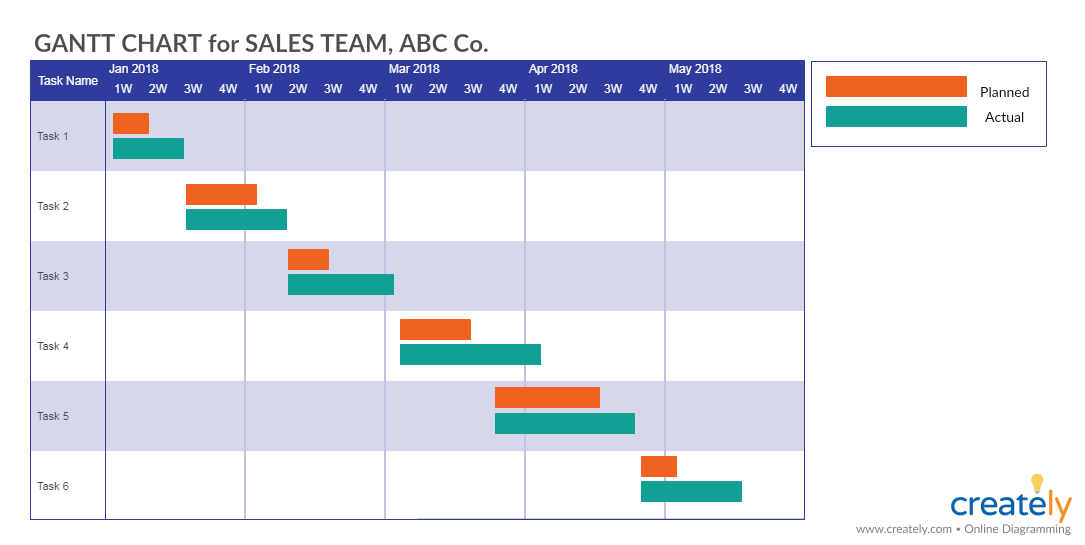 Gantt Chart Template for Sales Team