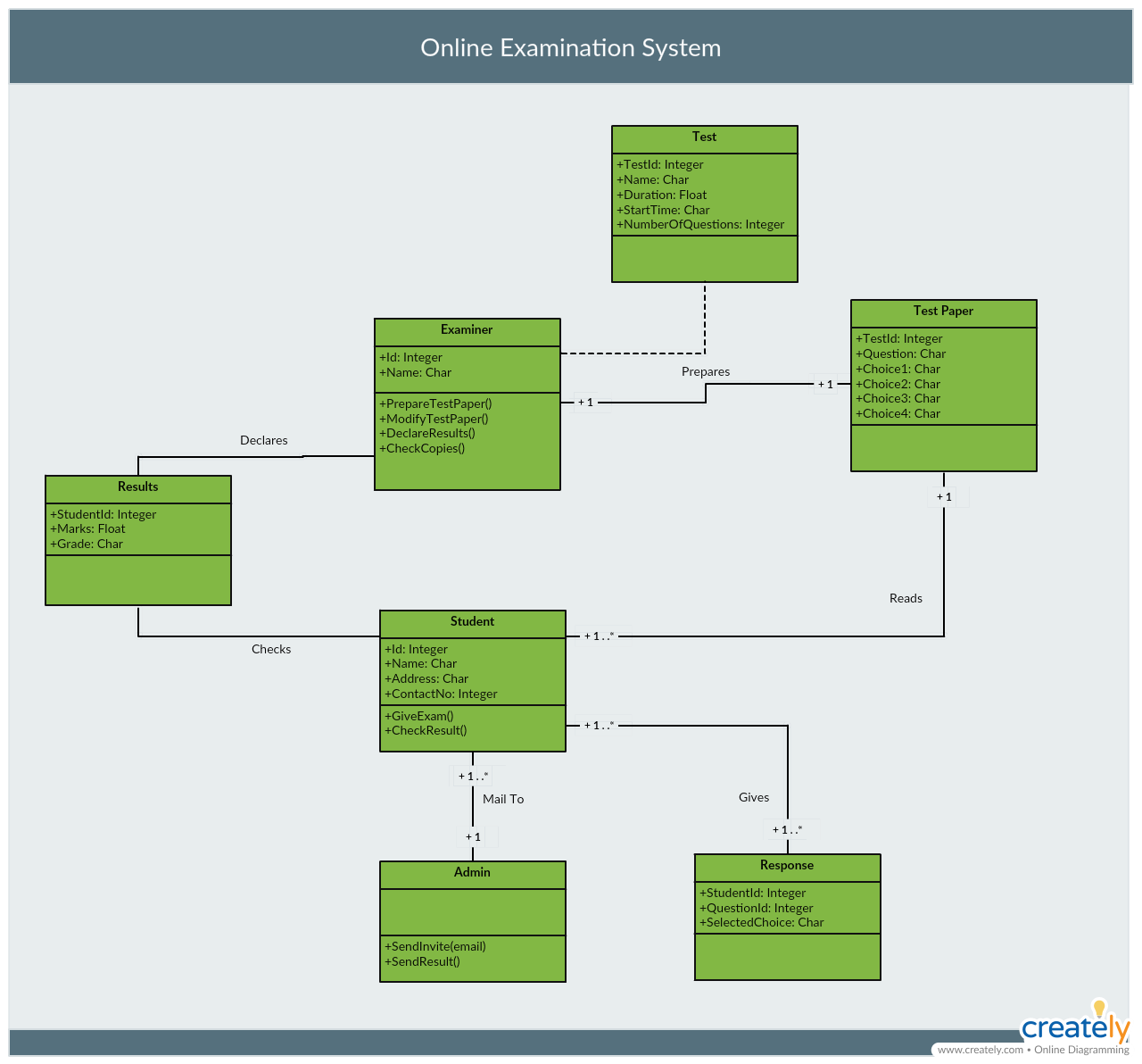 The Ultimate Class Diagram Tutorial To Help Model Your Systems Easily