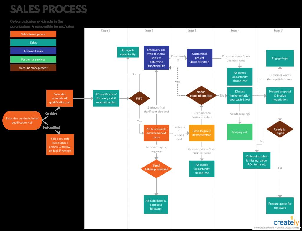 Sales Process Flowchart - how to improve your sales processes