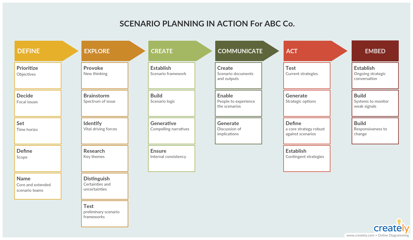 Scenario Planning Template - improve organizational performance