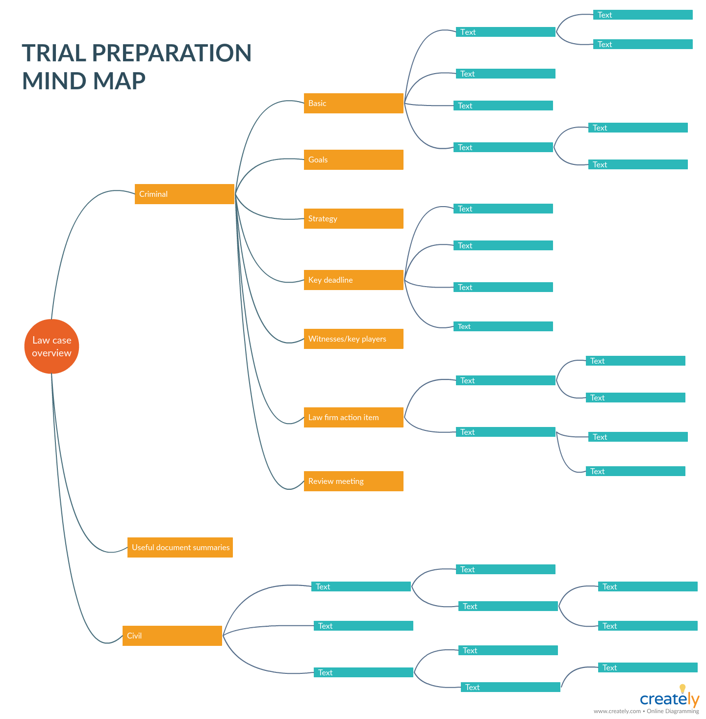 Trial Preparation Mind Map Template