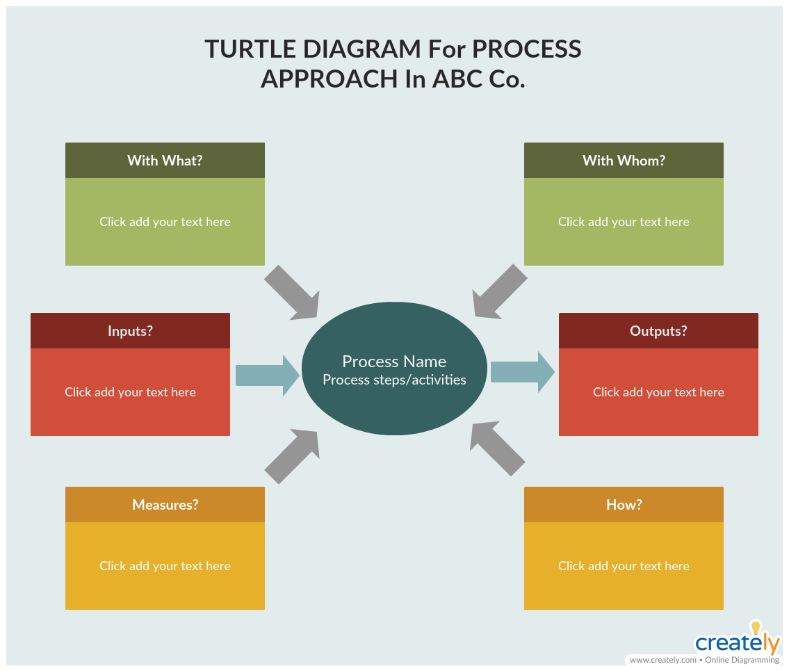 Turtle Diagram Template - improve organizational performance