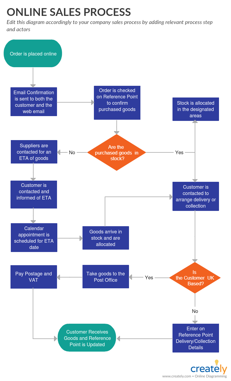 Online Sales Process Flowchart Template - sales process optimization