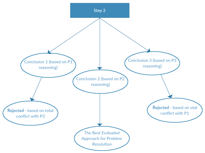 Decision Mapping Step 4