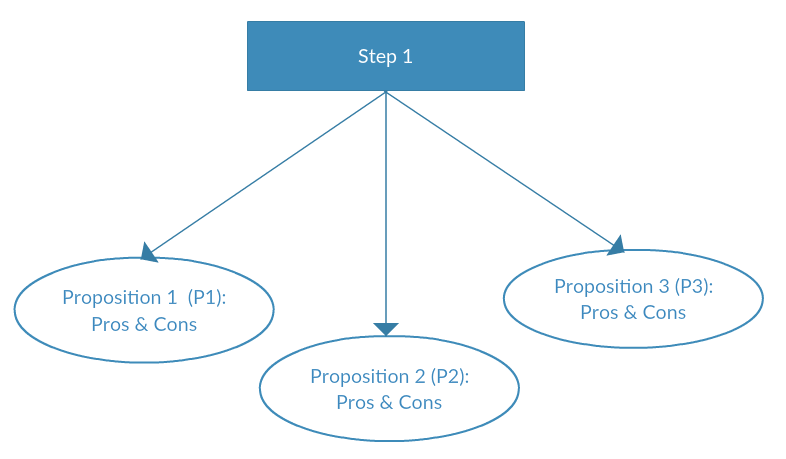Decision mapping - step 2