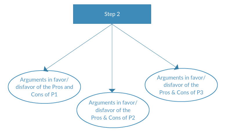 Decision mapping -step 3
