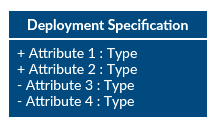 Deployment specification