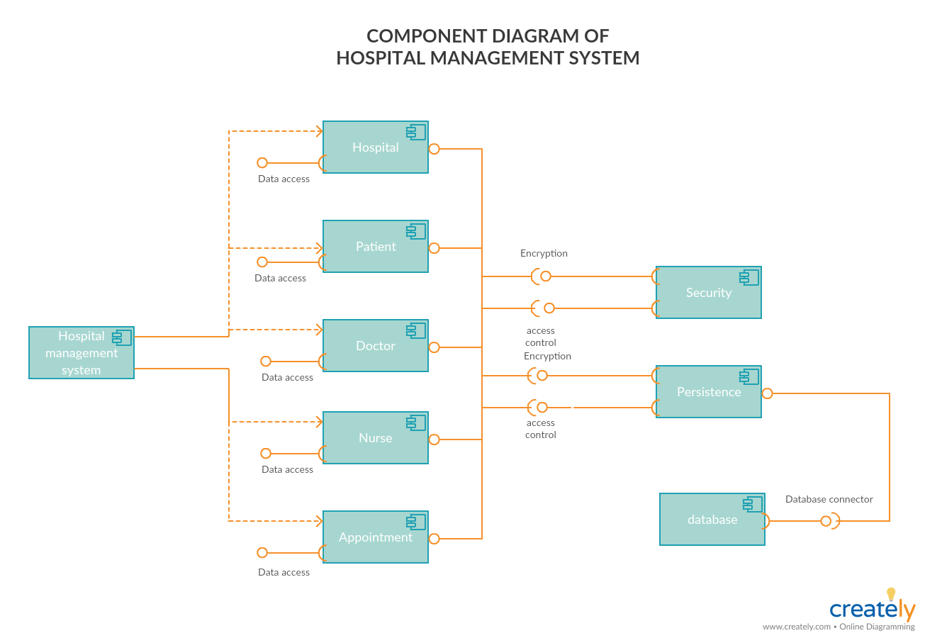 Component Diagram Tutorial Complete Guide With Examples