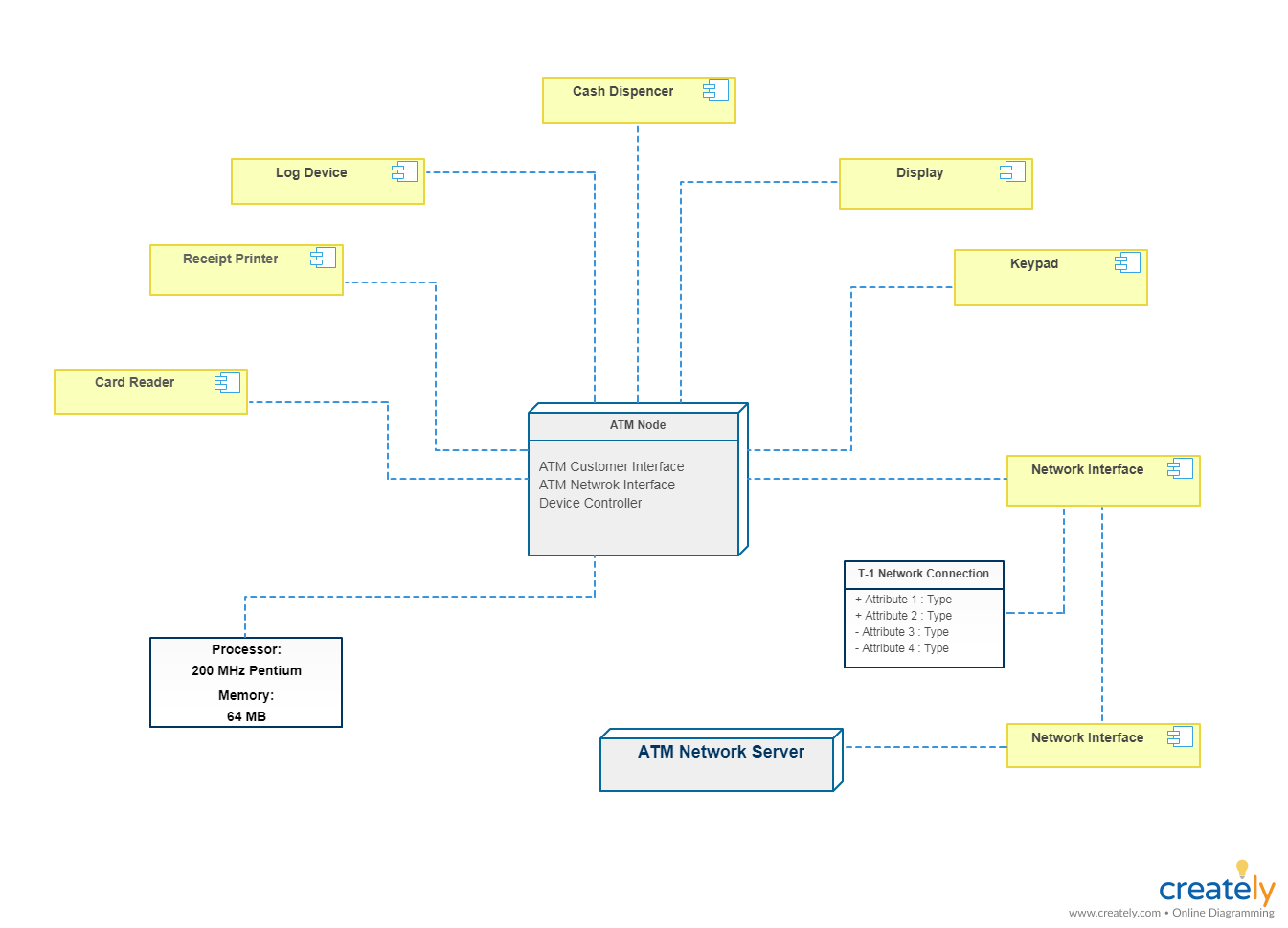 Deployment Diagram for ATM System