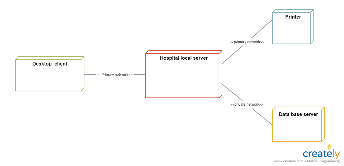 Deployment Diagram for Hospital Management System