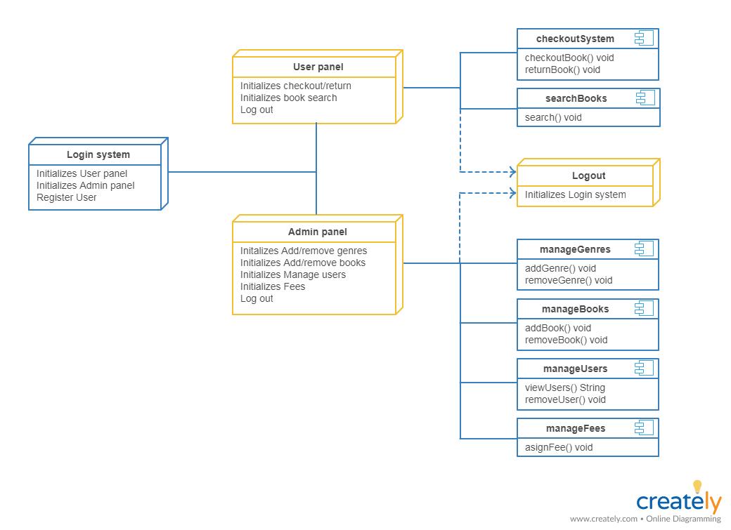 Deployment Diagram for Library Management System