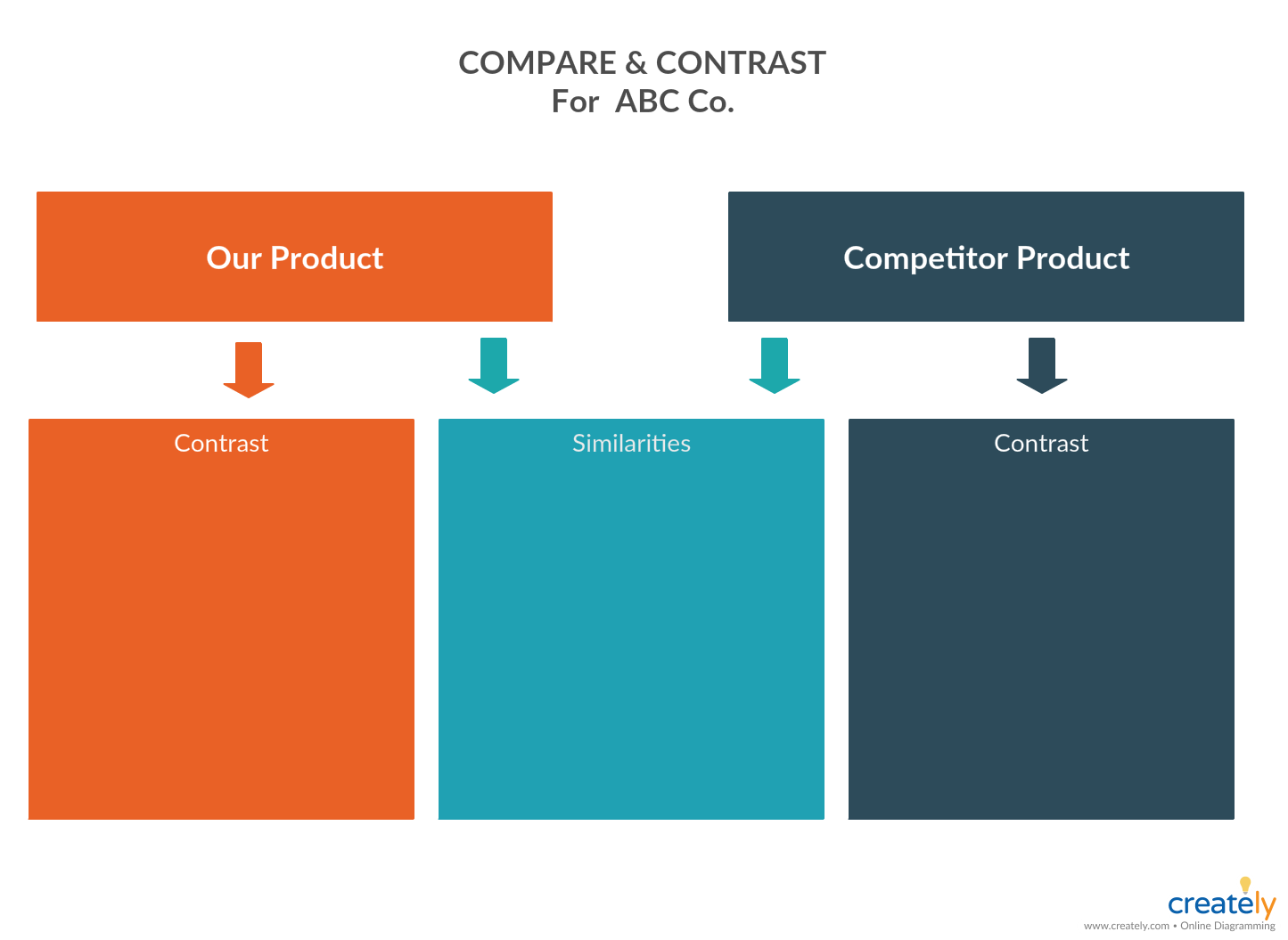 Compare and Contrast Chart for Competitive Analysis
