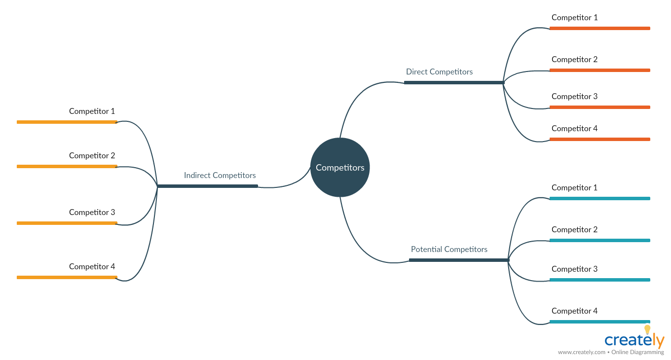 Mind Map for Competitive Analysis