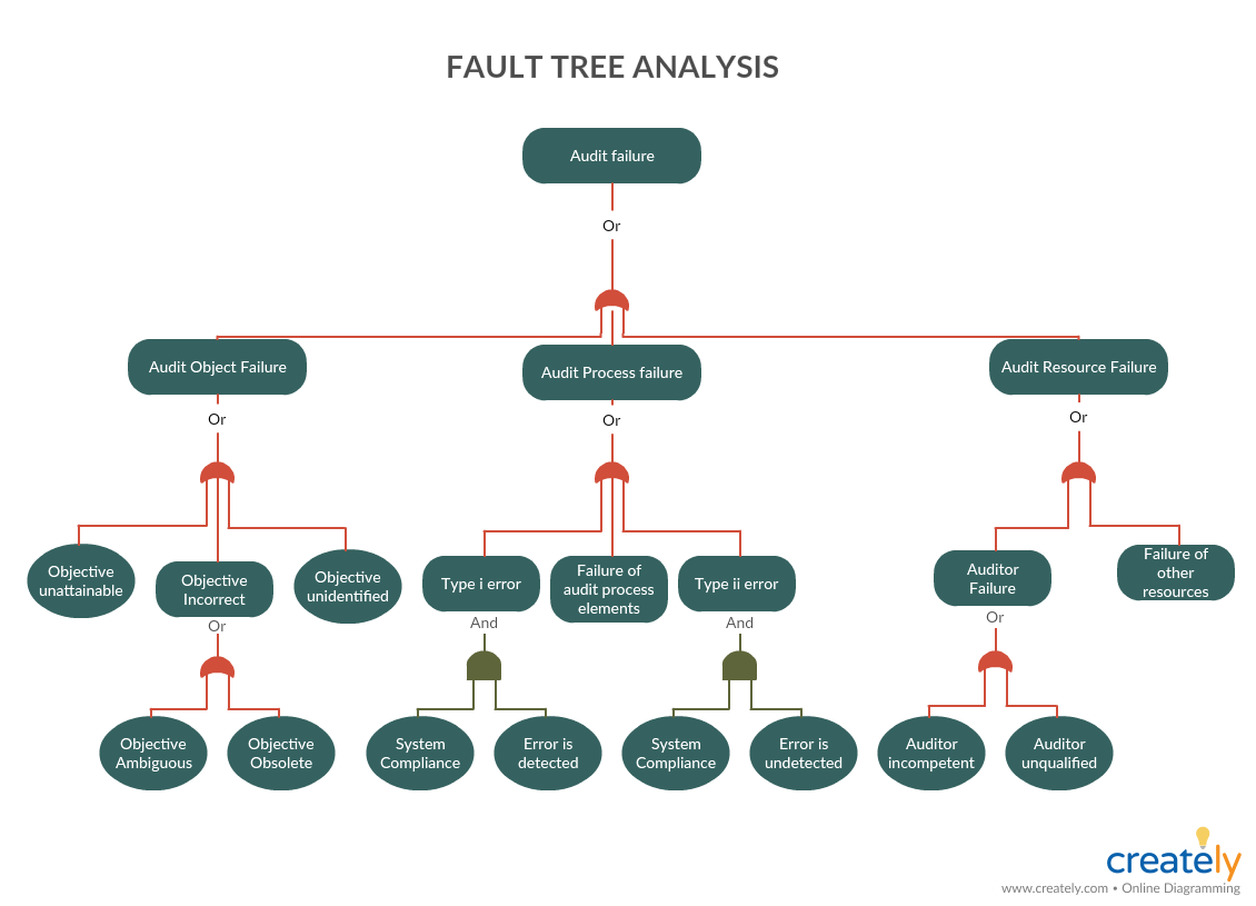 Fault Tree Analysis Diagram