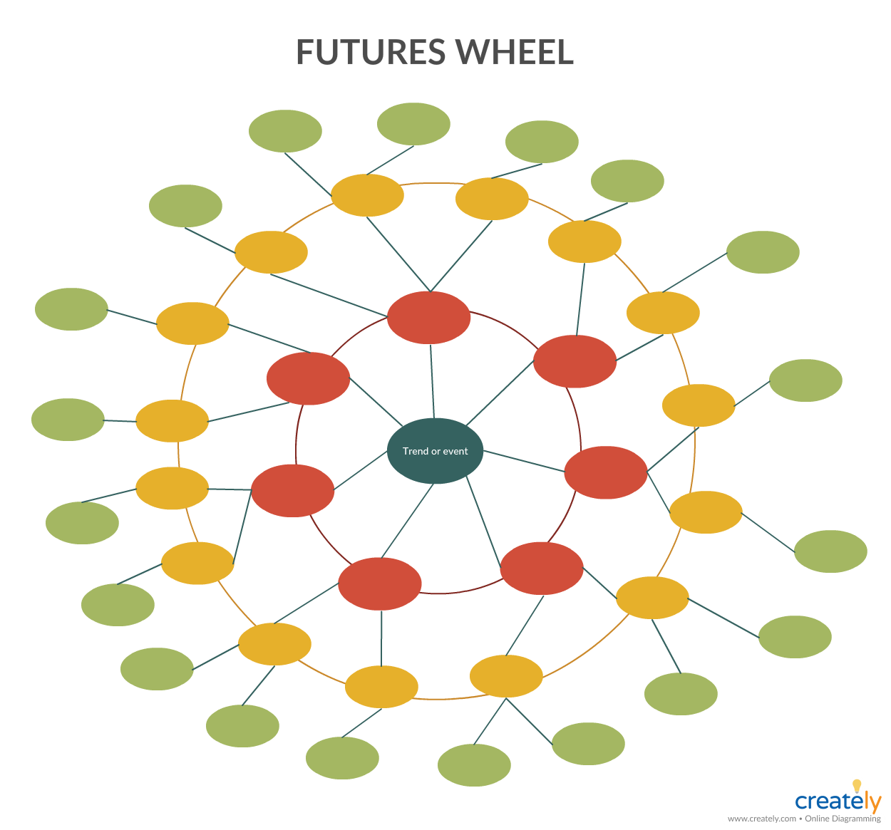 Futures Wheel Template