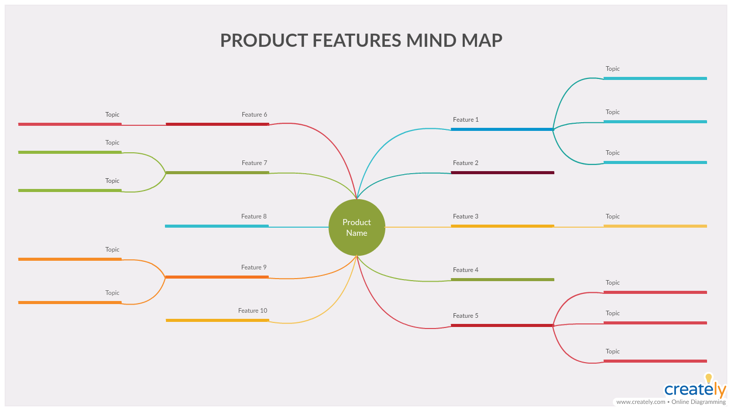 Mind Map of Product Features