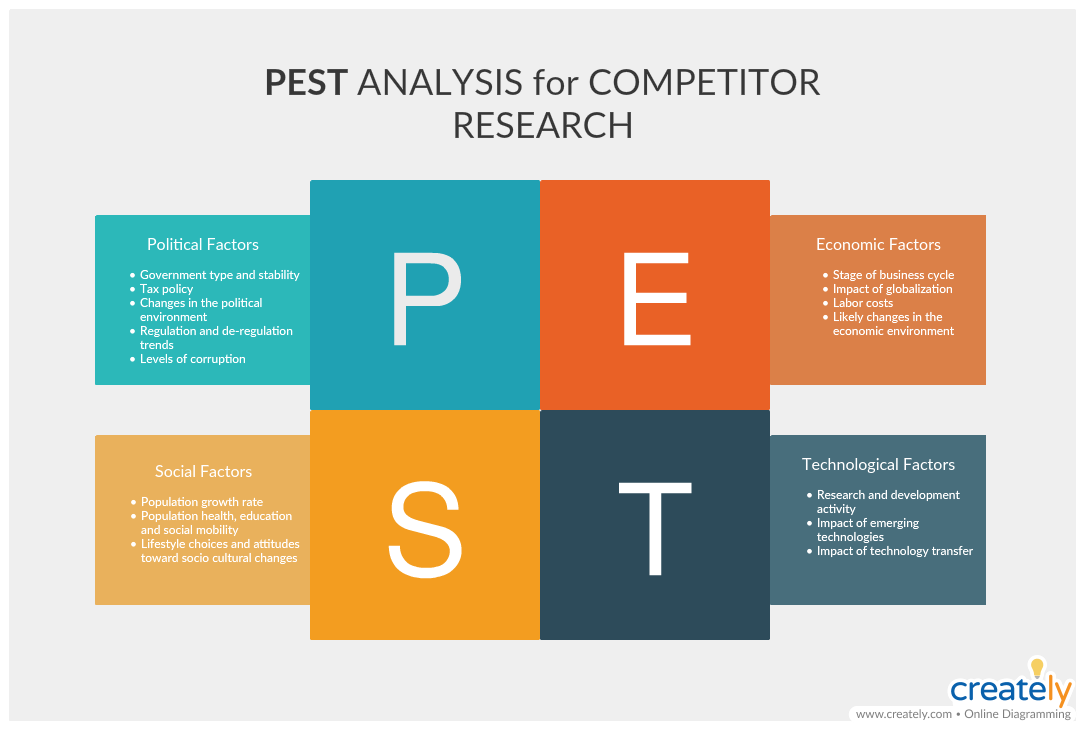 PEST Analysis for Competitor Research