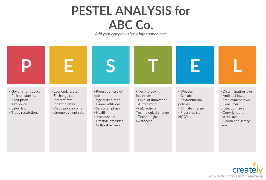 PESTLE Analysis for Business Analysis