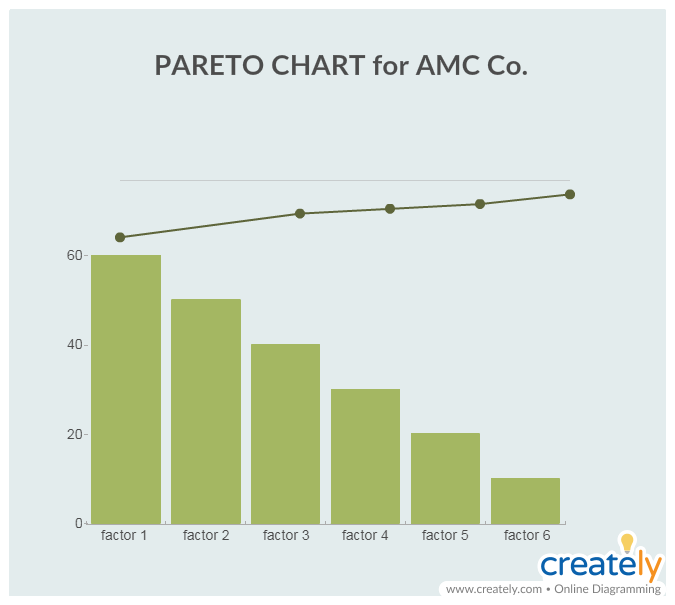 Pareto Chart for Risk Management