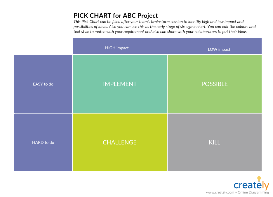 Pick Chart for Project Planning
