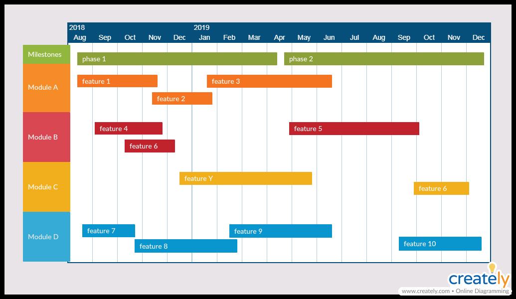 Product roadman - business analysis models