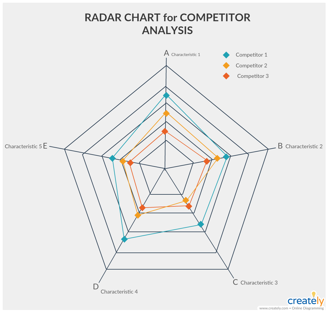 Radar Chart for Competitive Analysis - how to do a competitive analysis