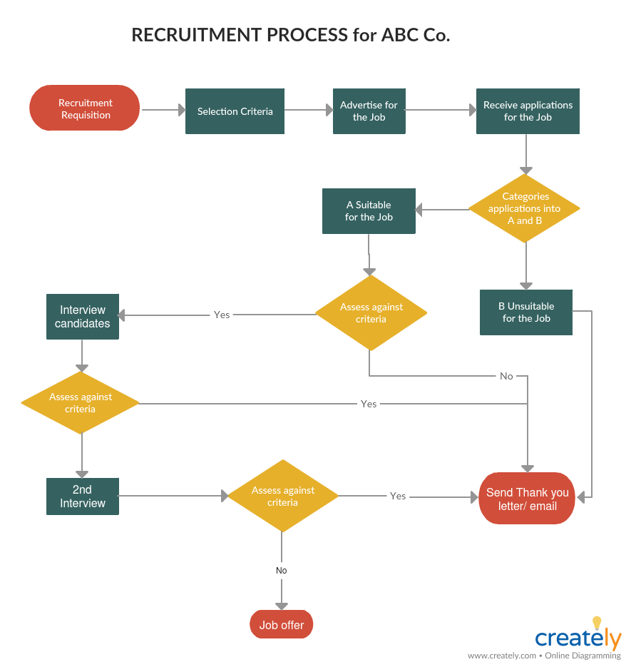 Process Map for Risk Management