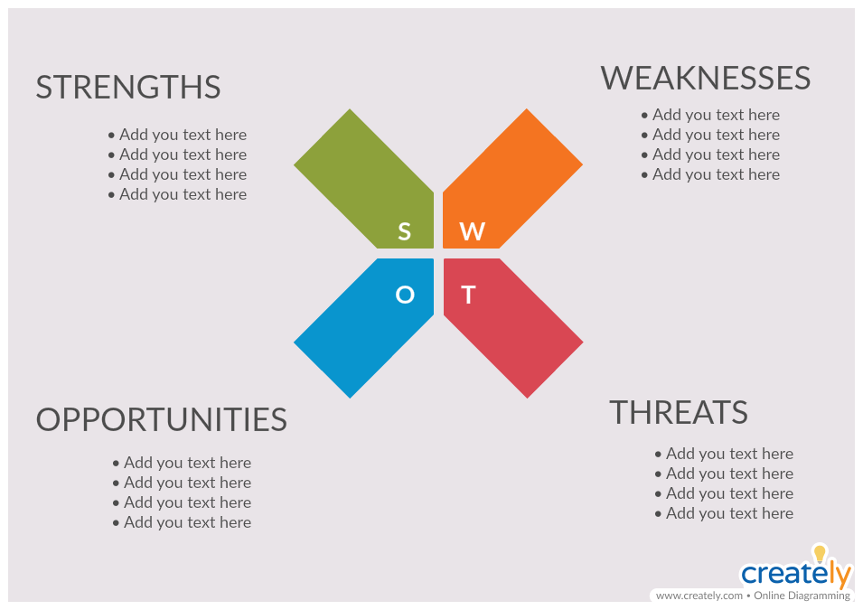 SWOT Analysis for Business Analysis
