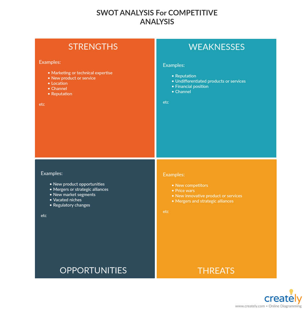 SWOT Analysis for Competitive Analysis