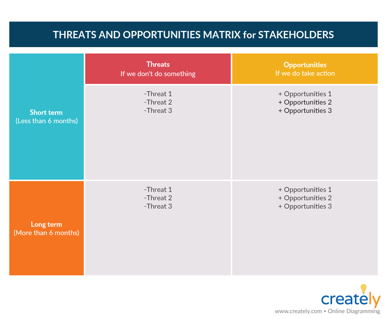 Threats and Opportunity Matrix for Stakeholders