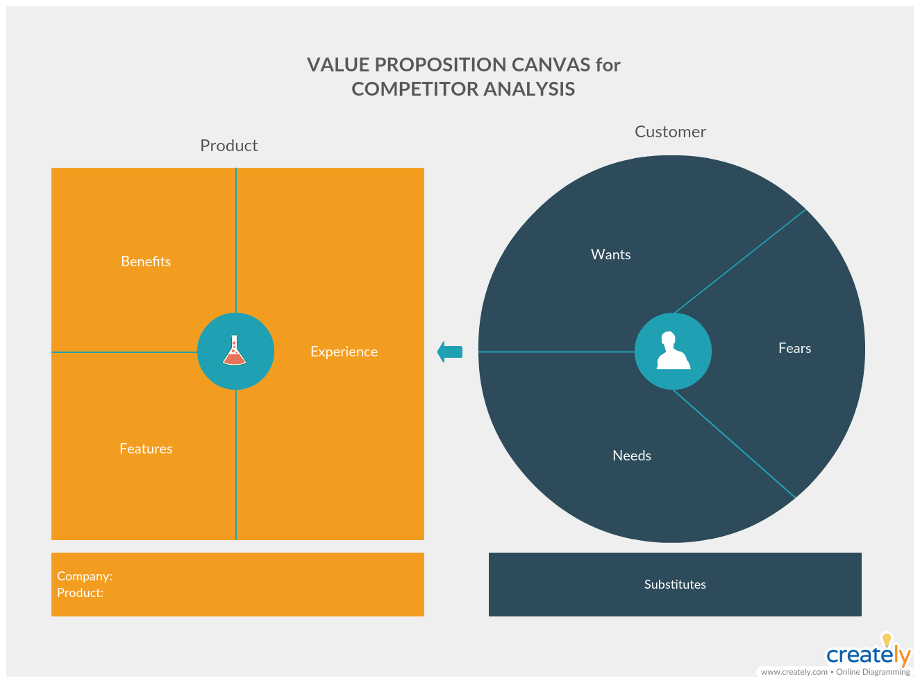 Value Proposition Canvas for Competitive Analysis
