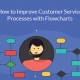 How Visualizations Can Help You Improve Your Customer Support Processes