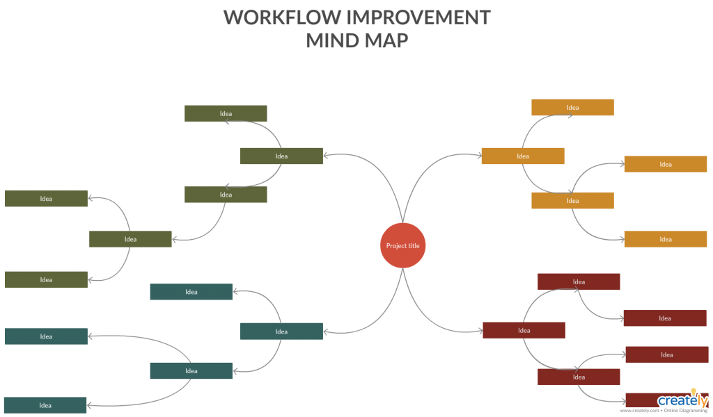 Workflow improvement mind map