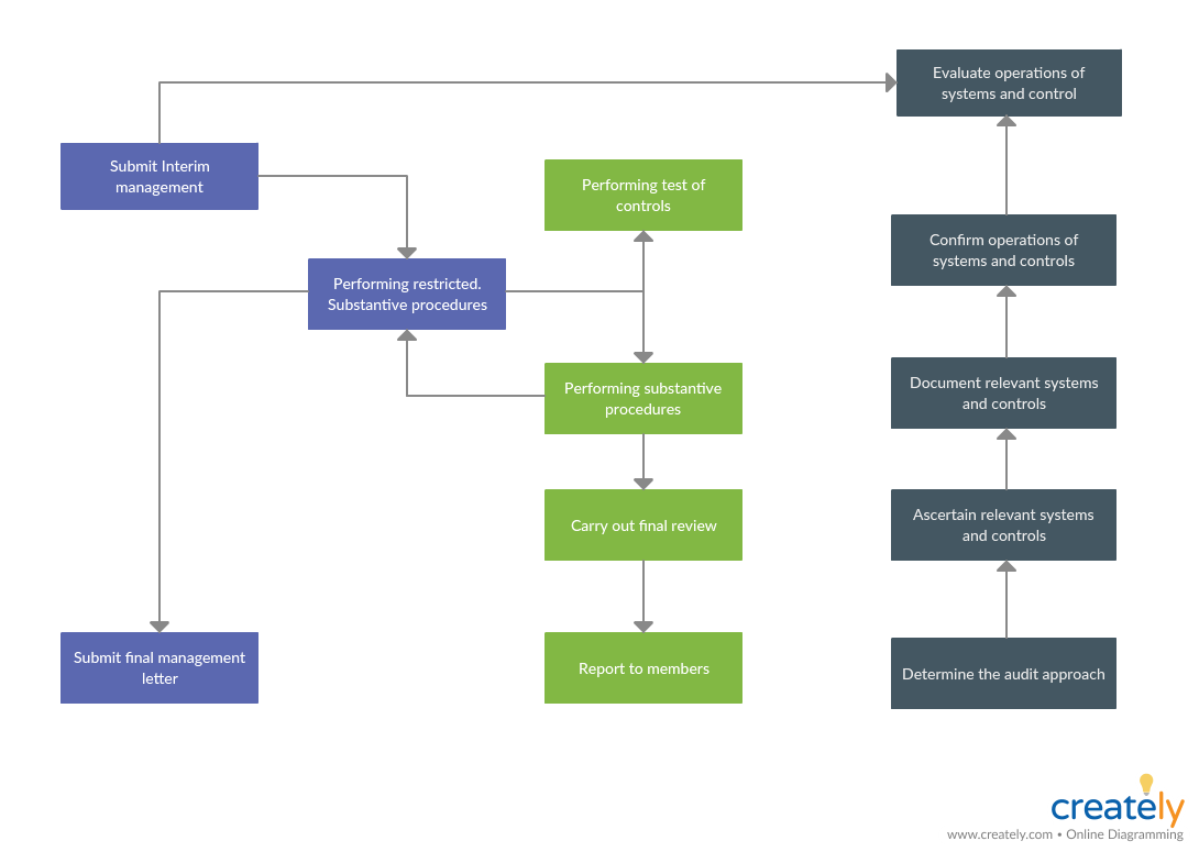 External Audit Process Flowchart